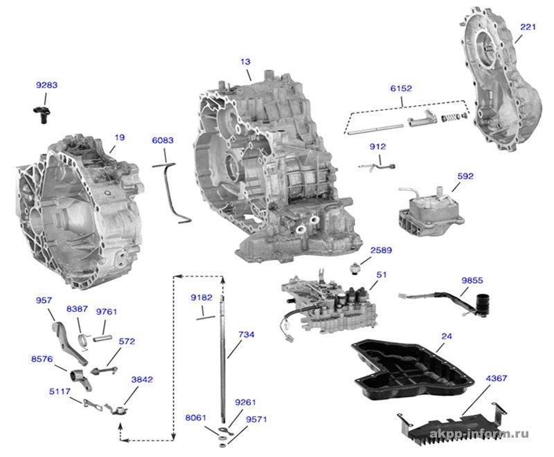 Автоматические коробки передач рено
